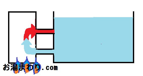 風呂釜と給湯器の違いとは?風呂釜と給湯器の違いを徹底解説します!その6