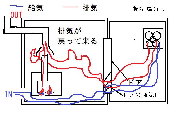 CF式風呂釜の燃焼中に換気扇を使用すると、排気ガスが逆流し、浴室内に戻ってきてしまいます。