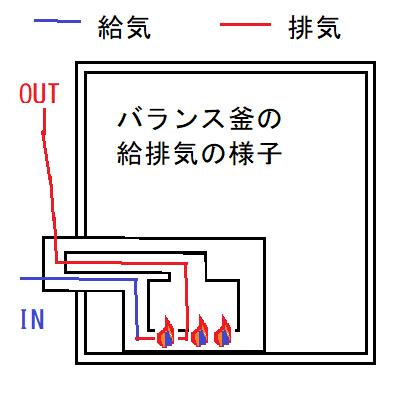BF式風呂釜(バランス釜)の給排気の様子。安全性の高い給排気方式。