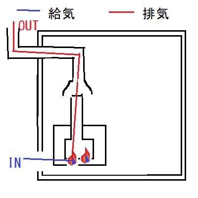 CF式風呂釜の正常な給排気の流れ。